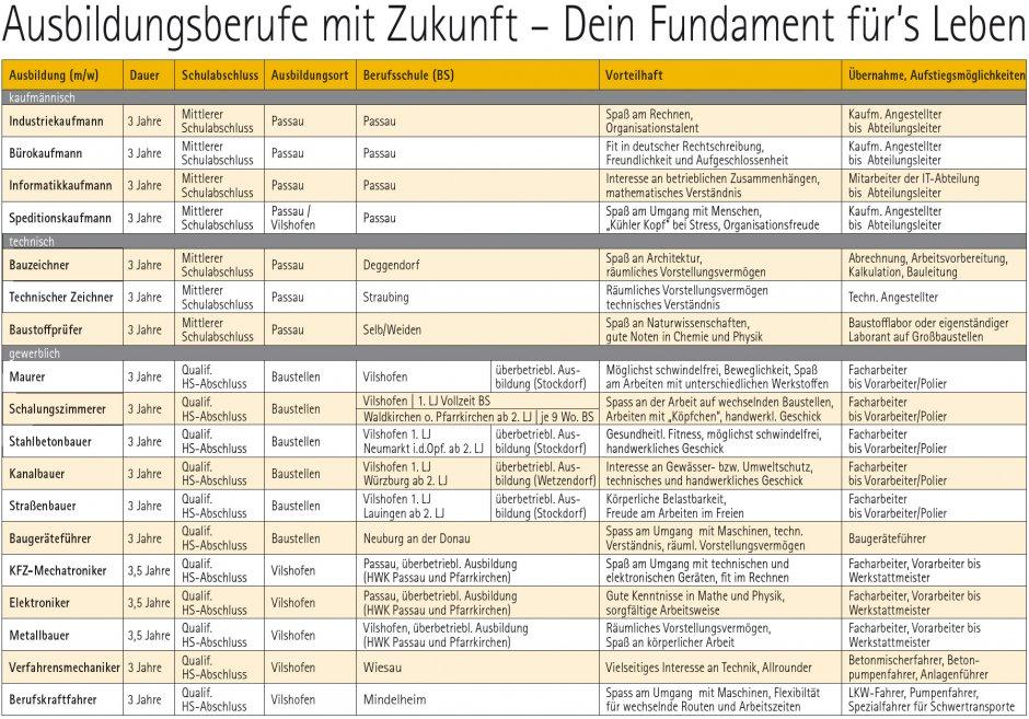 Ausbildungsberufe_Bayern_Tabelle