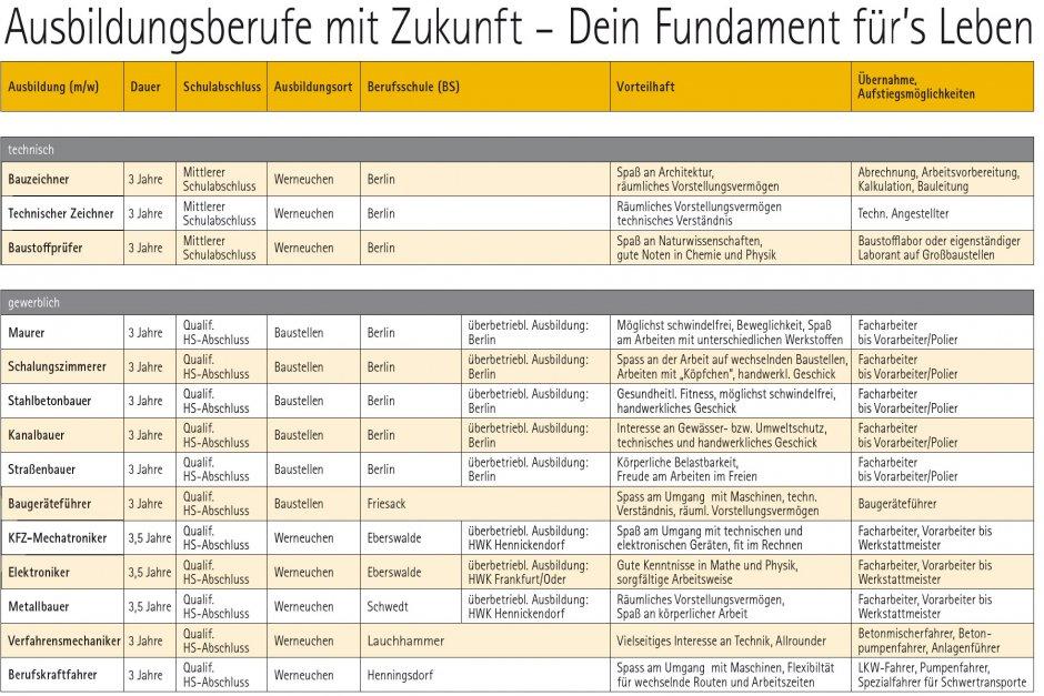 Ausbildungsberufe_Berlin und Brandenburg_Tabelle