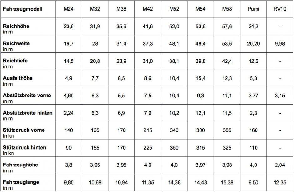 Pumpenservice_Tabelle